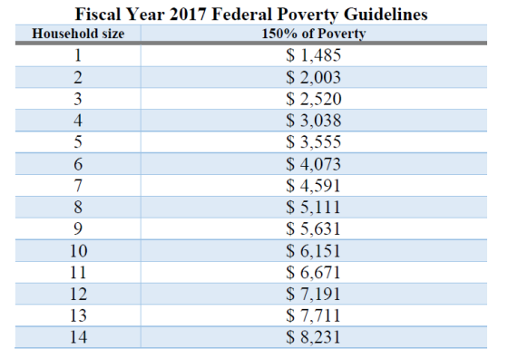 heat-fy-17-poverty-guidelines