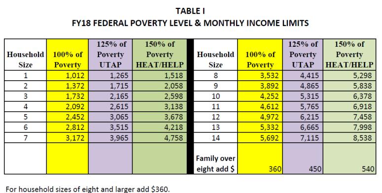 HEAT poverty FY 18